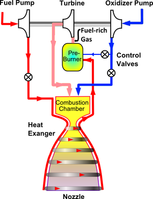 Staged combustion cycle - Fuel-rich staged combustion cycle. Here, all of the fuel and a portion of the oxidizer are fed through the preburner, generating fuel-rich gas. After being run through a turbine to power the pumps, the gas is injected into the combustion chamber and burned with the remaining oxidizer.