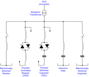 Static VAR compensator - One-line diagram of a typical SVC configuration; here employing a thyristor controlled reactor, a thyristor switched capacitor, a harmonic filter, a mechanically switched capacitor and a mechanically switched reactor