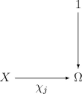 Subobject classifier - Image: Subobject Classifier 03