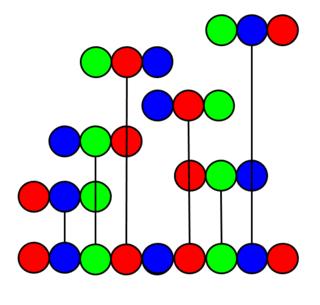Superpermutation string of n symbols that contains each permutation of n symbols as a substring