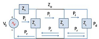 Mismatch loss - Figure 3. Simple circuit showing multiple reflections due to more than 1 mismatched device.