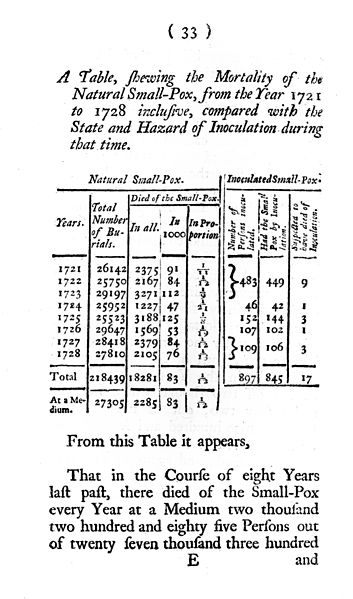 File:Table showing mortality of smallpox from 1721-9 Wellcome M0010784.jpg