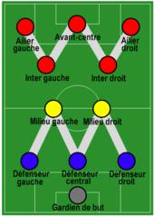 Dessin d'un terrain de football avec le positionnement des joueurs en WM.