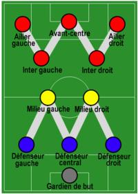 Графический элемент сзади на новой форме означает расстановку игроков 3-2-2-3 W-M, которую впервые ввел Герберт...