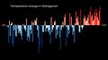 Temperature Bar Chart Asia-Russia-Nizhegorod-1901-2020--2021-07-13.png