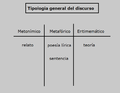 Tipología general del discurso (Barthes).png