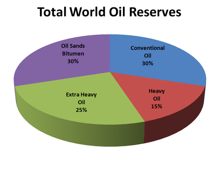 Unconventional oil resources are greater than conventional ones. Total World Oil Reserves.PNG