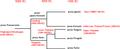 Transeurasian language tree.png