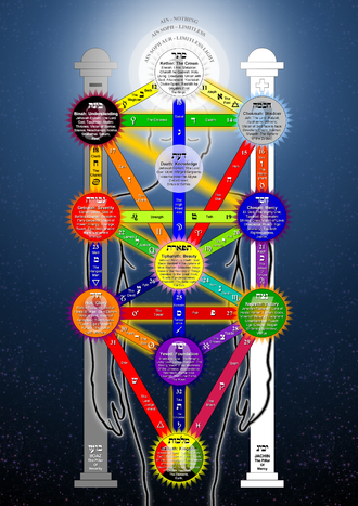 Hermetic Qabalah - The Qabalistic Tree of Life in the Servants of the Light organisation's Hermetic theory