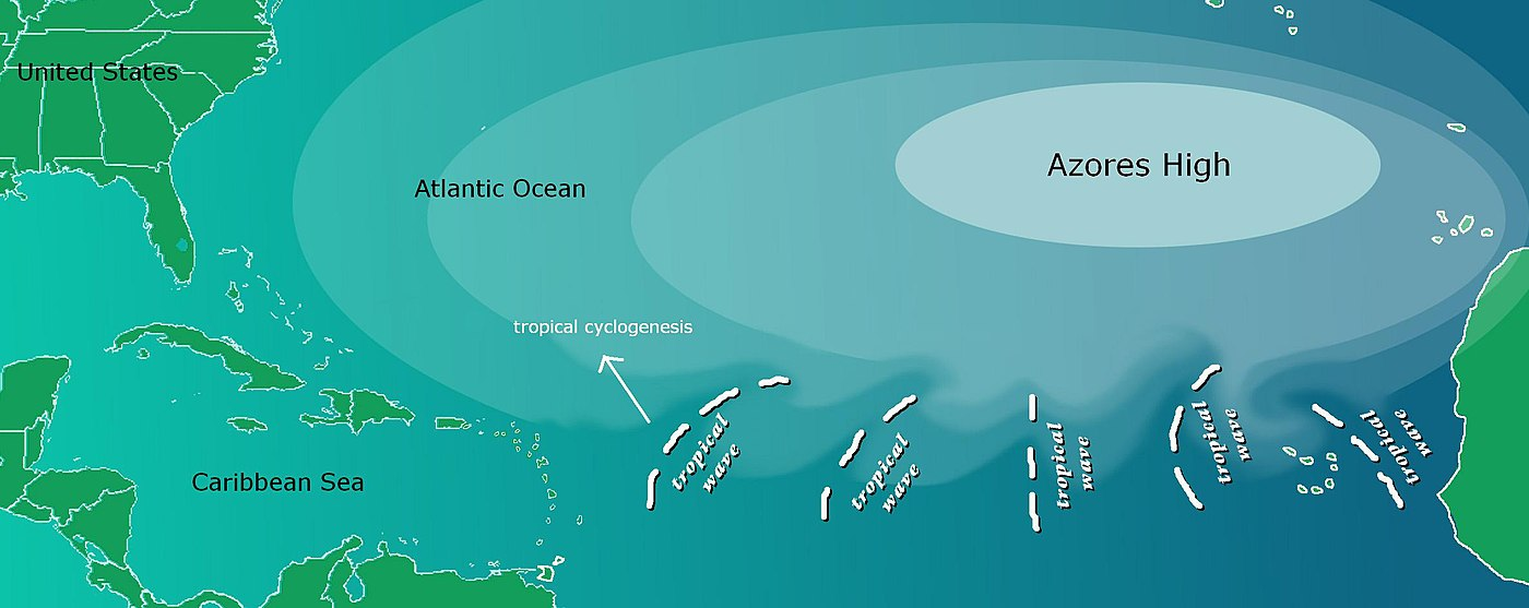 Tropical wave formation Tropical waves.jpg