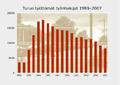 Turun työttömien määrä 1989–2007.png