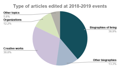 Pie chart showing type of articles edited at Wikimedia NYC events in 2018-2019