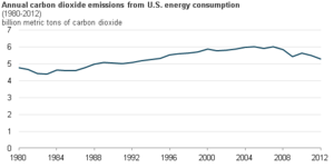 Greenhouse gas emissions by the United States - US energy-related carbon dioxide emissions in 2012 were 12% below the peak levels of 2007.