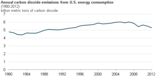 Greenhouse gas emissions by the United States Climate changing gases from the North American country
