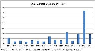 Casi di morbillo negli Stati Uniti 2015-07-02.jpg