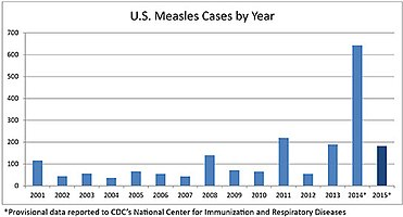 Vaccine Hesitancy Wikipedia