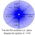 Van der Pol oscillator diagram 1 phase.png
