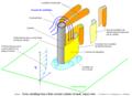 Ventilation de l'aval du cylindre non-infini.png