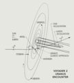Voyager 2 Uranus Encounter Trajectory.png