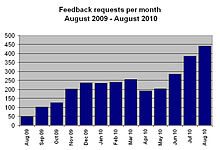 Wikipedia feedback requests Aug 2009 - Aug 2010j.jpg