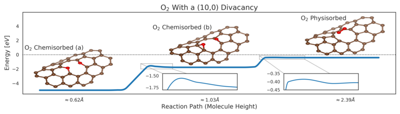 (10,0) Carbon Nanotube Divacancy and Oxygen Adsorption Energy Barrier.png