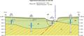 Гідрогеологічний розріз заплави Бистриці-Надвірнянської біля Станіславова.png