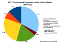 2013 Government Expenditure in the United States.png