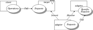 Adapter pattern - The object adapter pattern expressed in LePUS3