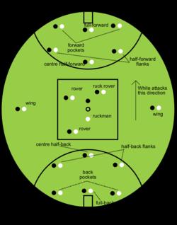 زمین فوتبال استرالیایی.