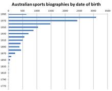 Tyga date of birth in Australia