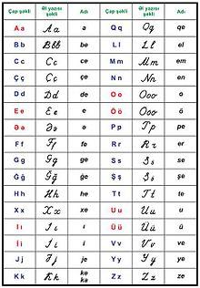 Azərbaycan əlifbası — Vikipediya