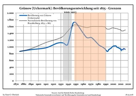 Development of Population since 1875 within the Current Boundaries (Blue Line: Population; Dotted Line: Comparison to Population Development of Brandenburg state; Grey Background: Time of Nazi rule; Red Background: Time of Communist rule) Bevolkerungsentwicklung Grunow (Uckermark).pdf