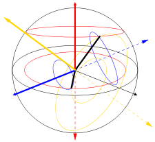 Birefringence diagram