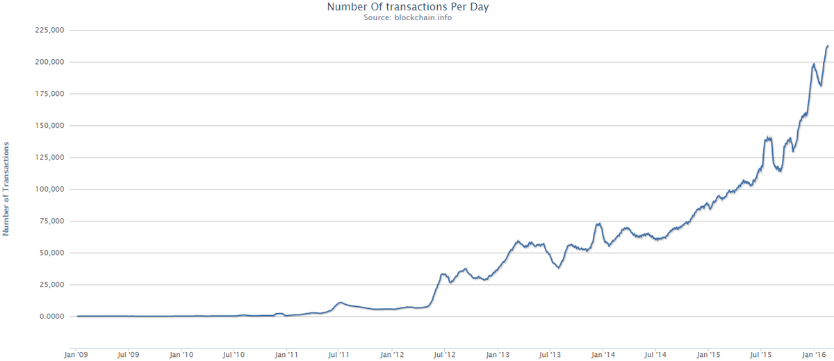 Bitcoin transactions per day.png