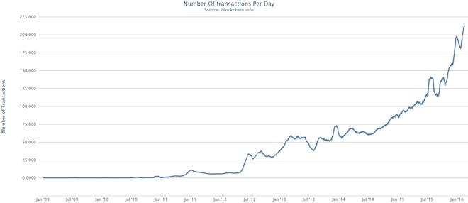 stash investir pour la crypto-monnaie