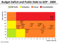 Budget Deficit and Public Debt to GDP in 2009 (for selected EU Members).png