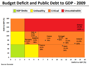 European debt crisis - The 2009 annual budget deficit and public debt both relative to GDP, for selected European countries. In the eurozone, the following number of countries were: SGP-limit compliant (3), Unhealthy (1), Critical (12), and Unsustainable (1).