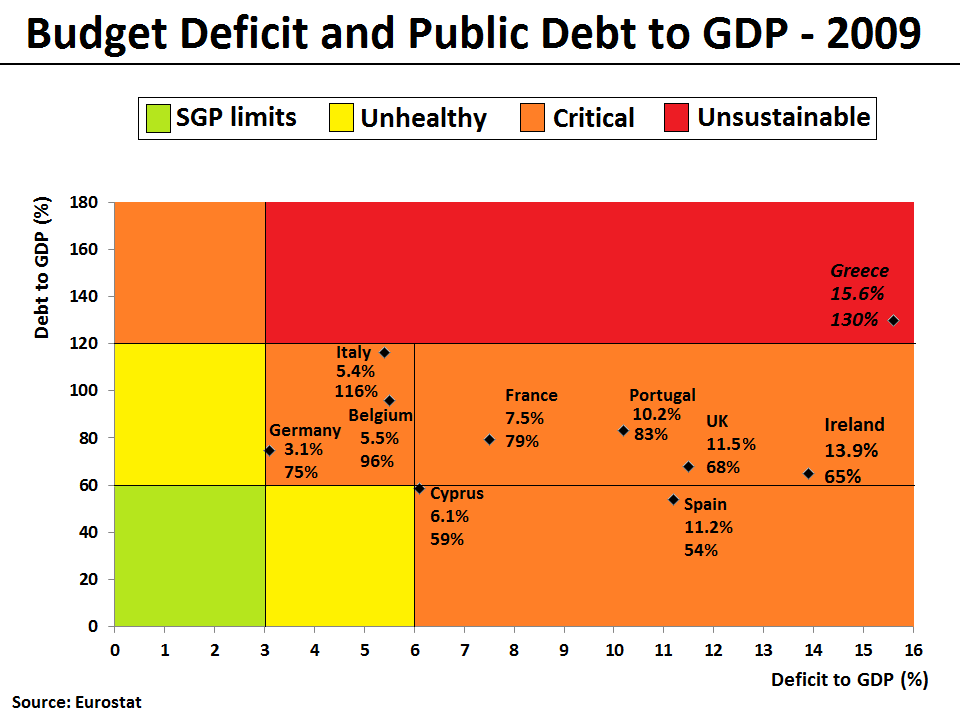 Budget Deficit and Public Debt to GDP in 2009 (for selected EU Members)