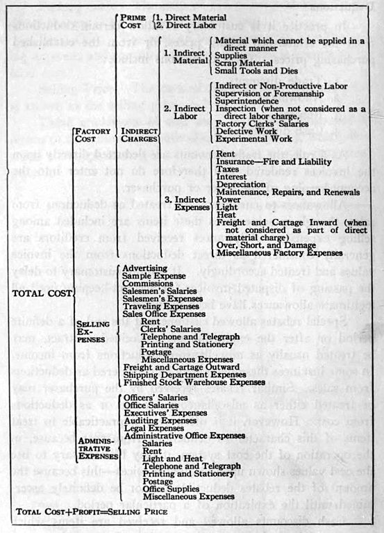 Stock Chart Analysis: Chart Showing Analysis of Cost Elements 1919.jpg - Wikimedia ,Chart