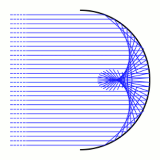 Caustic (mathematics) - Reflective caustic generated from a circle and parallel rays
