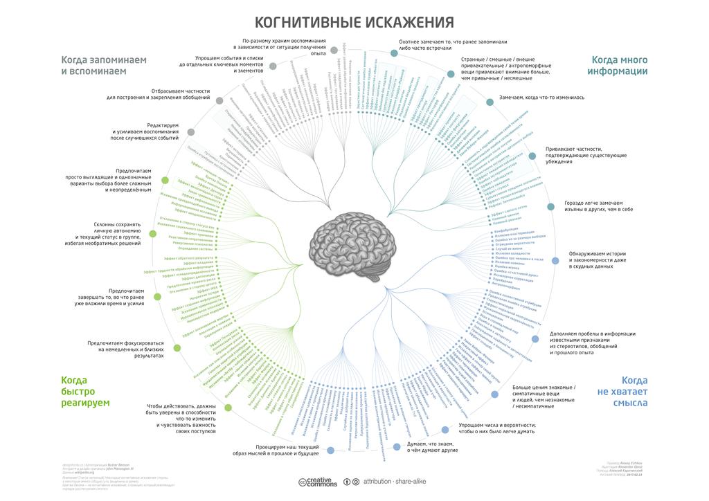 Список когнитивных искажений 1024px-Cognitive_biases_diagram_RU