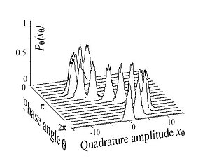 Coherent states - Figure 2:  The oscillating wave packet corresponding to the second coherent state depicted in Figure 1. At each phase of the light field, the distribution is a Gaussian of constant width.