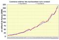 Commerce extérieur des marchandises suisse à prix constant.png
