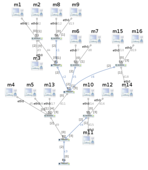 Marionnet - Simulation of a complex network in Marionnet. Marionnet lets you use devices such as hubs, switches and routers, making possible the construction of a comprehensive training environment in computer networks.