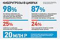 Cyber threats in Russia.jpg