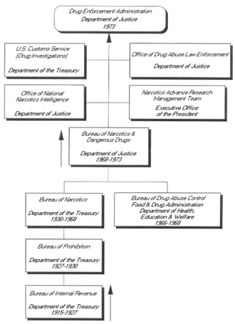 Bureau of Narcotics and Dangerous Drugs - The Bureau of Narcotic and Dangerous Drugs directly preceded the Drug Enforcement Administration.