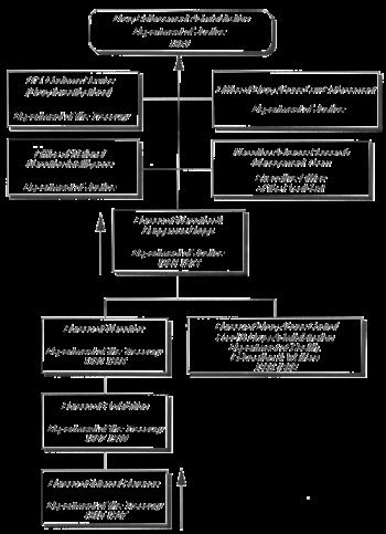 Bureau of Narcotics and Dangerous Drugs - Wikipedia