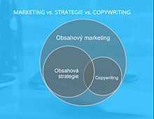 obsahový marketing diagram