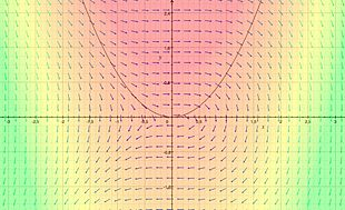 Una funzione vettoriale e la sua divergenza rappresentata come campo scalare (rosso indica maggiore, verde indica minore).