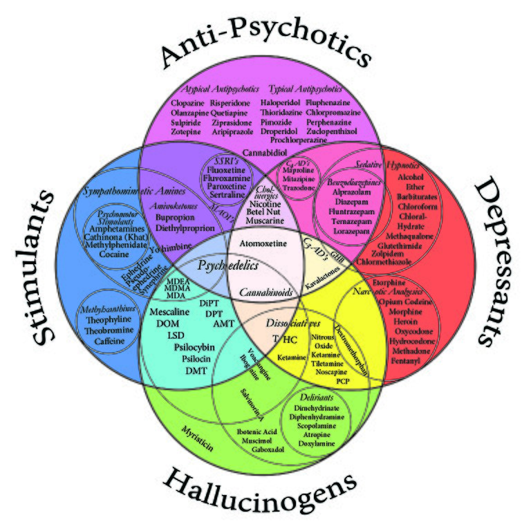 Make Your Own Venn Diagram: Drug Chart Color.jpg - Wikimedia Commons,Chart